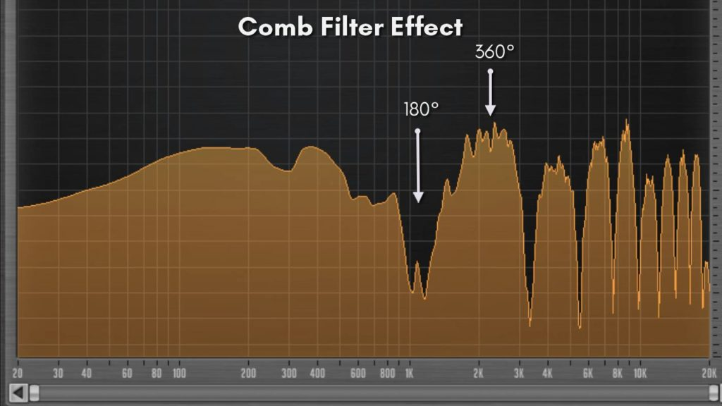 FFT of a comb filter applied to white noise