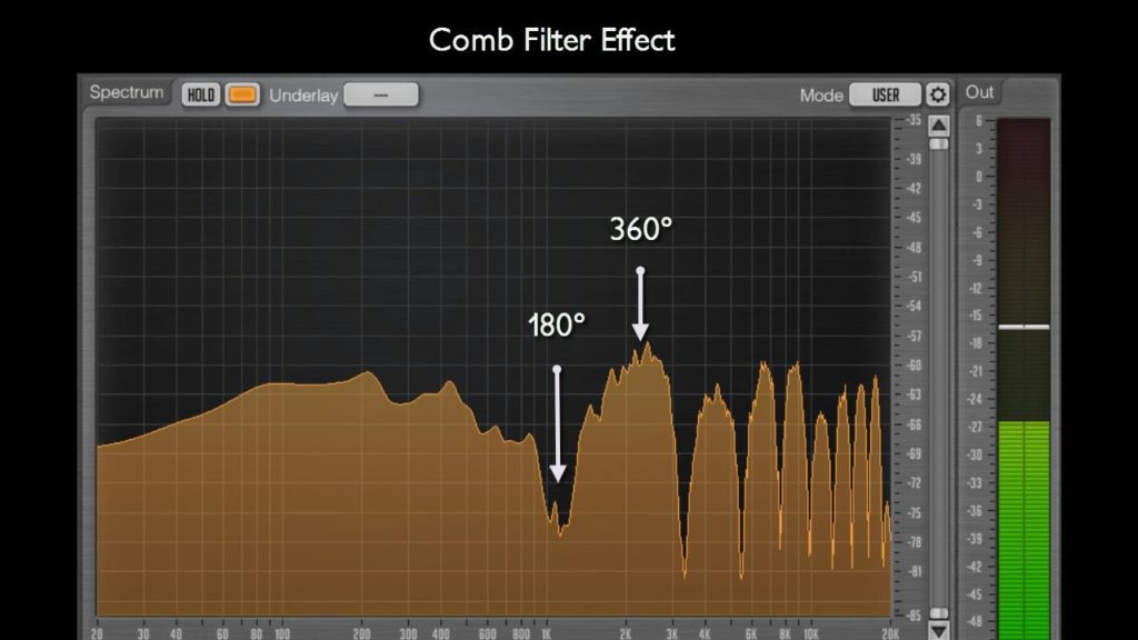 Fast Fourier Transform of Comb filtering.