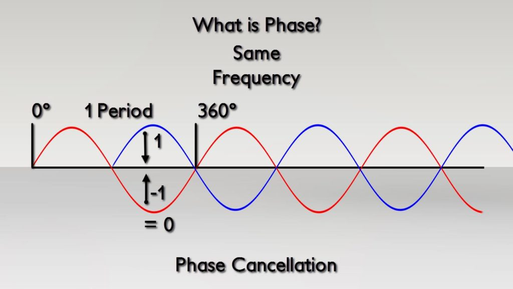 Two sine waves with 180° phase offset producing a perfect Phase Cancellation