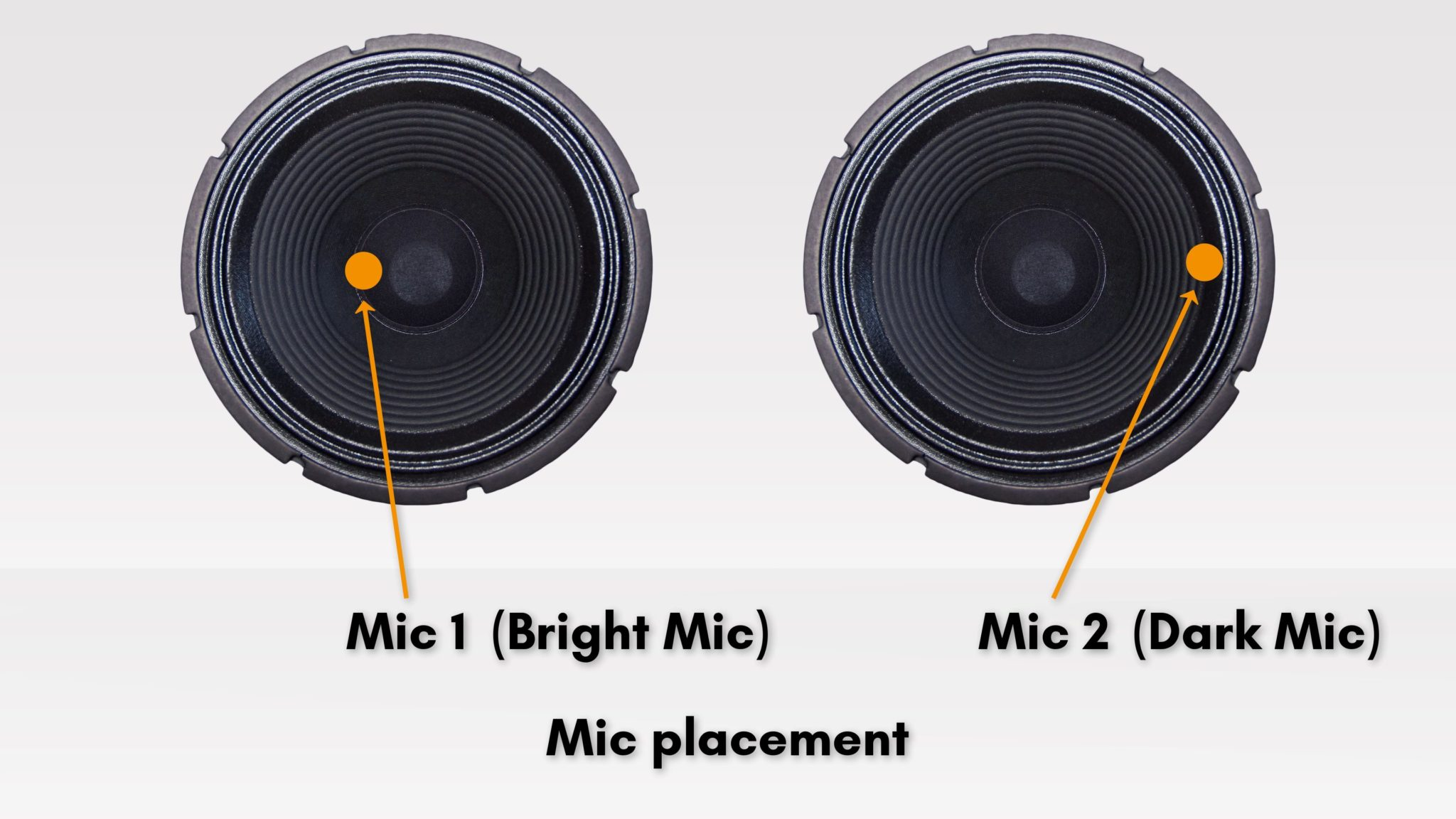 Illustration of different mic placements on a guitar speaker. Cone: bright, Edge: dark