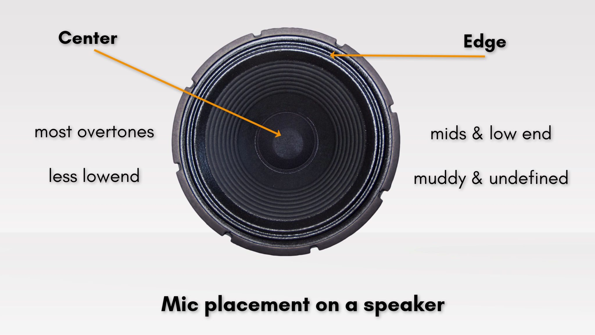 Illustration of a guitar speaker to show how different the sound is dependent on the placement. The edge has more low end, the cone more aggressive overtones.